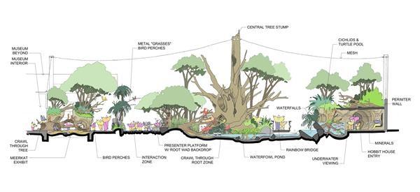 Tree house diagram